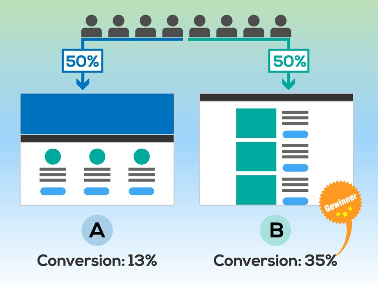 A/B-Testing mit Google Analytics